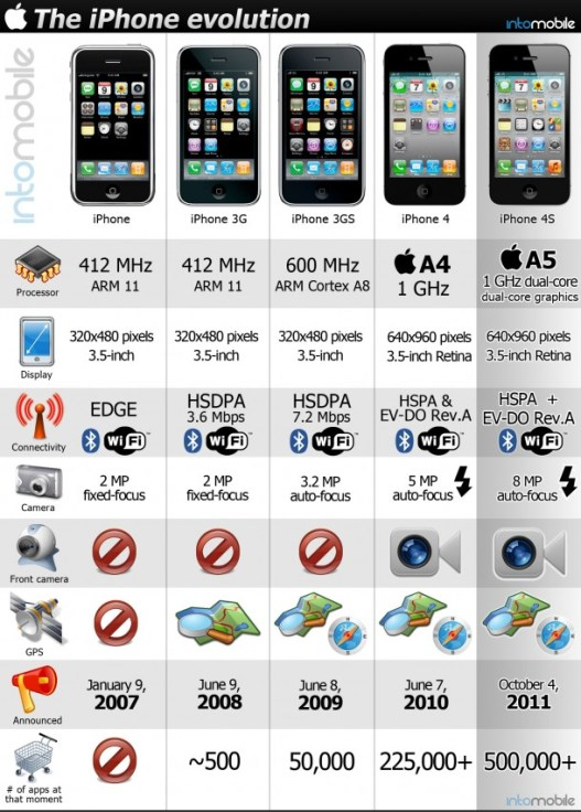 z3_iphone-evolution