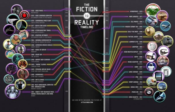 Futuristic Technologies Fiction VS reality 610x392 - Infográfico: Ficção versus Realidade