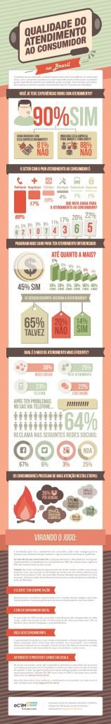"""pesquisa """"Qualidade do Atendimento ao Consumidor no Brasil"""" da eCRM 123"""
