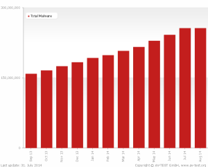 malware last 12 months sum en 300x241 - Qual o melhor anti-malware para seu PC? Dica: ele é gratuito