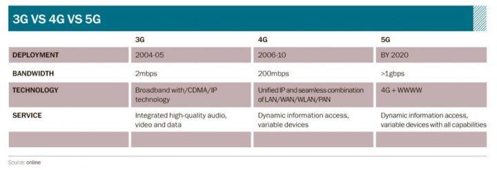 3g vs 4g vs 5g 720x247 - Internet 5G promete velocidades extraordinárias