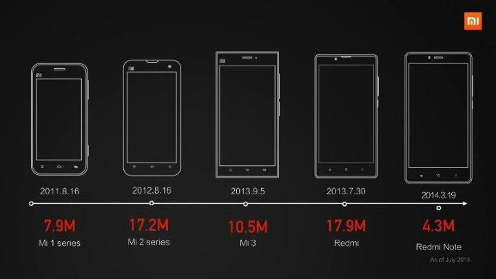 Smartphones Xiaomi mais vendidos em 2014