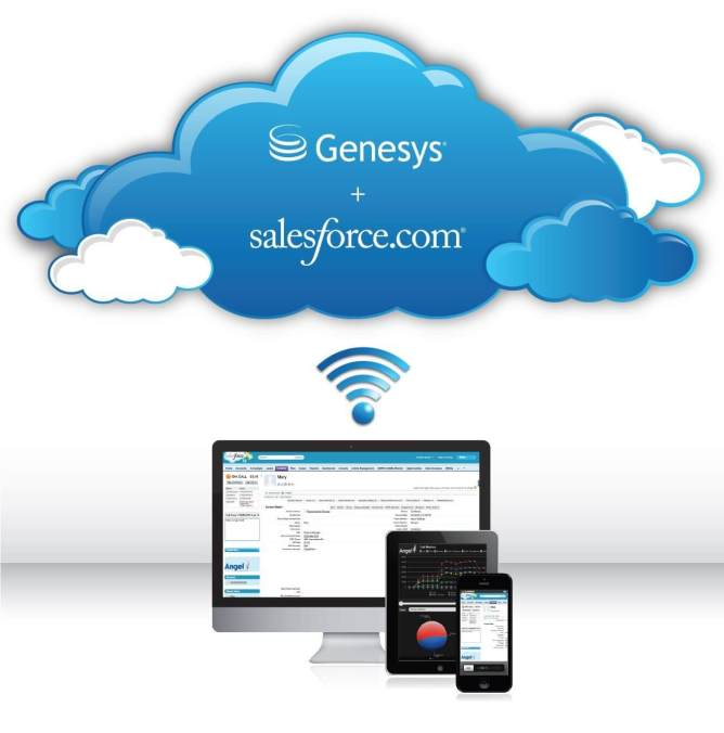 genesys-salesforce-integration