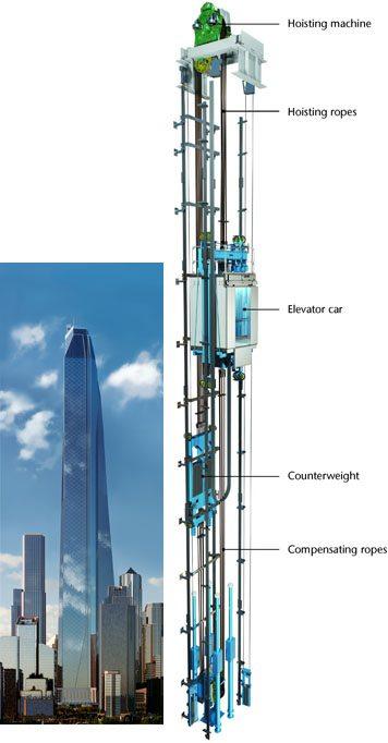kone-grafico-elevador
