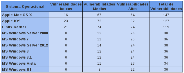 tabela-vulnerabilidades