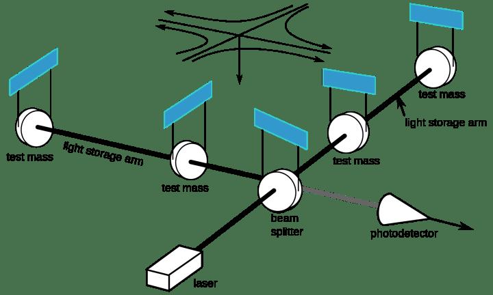 ligo function 720x432 - Teorias de Einstein poderão ser testadas com novas tecnologias