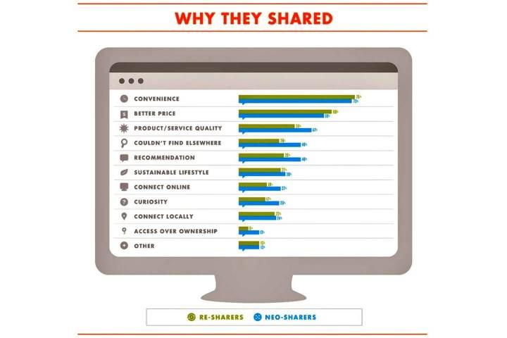 why people share 720x480 - Alma do negócio? BuzzFeed acredita que o futuro das novas mídias está no conteúdo