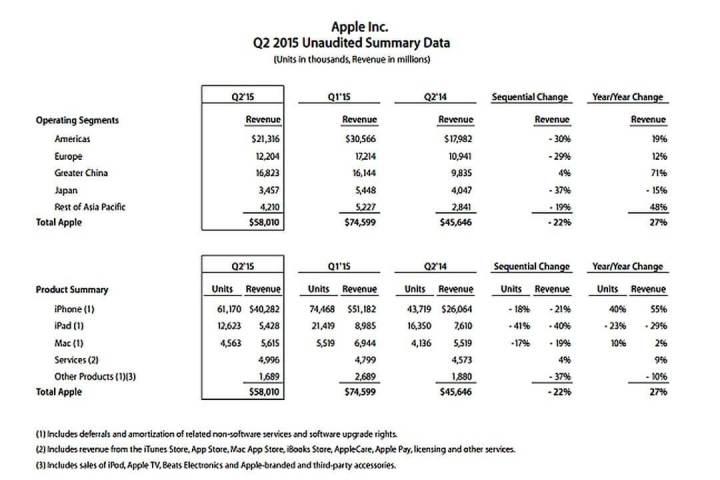 smt apple q2 ballance 720x480 - Apple vende mais de 61 milhões de iPhones em 3 meses