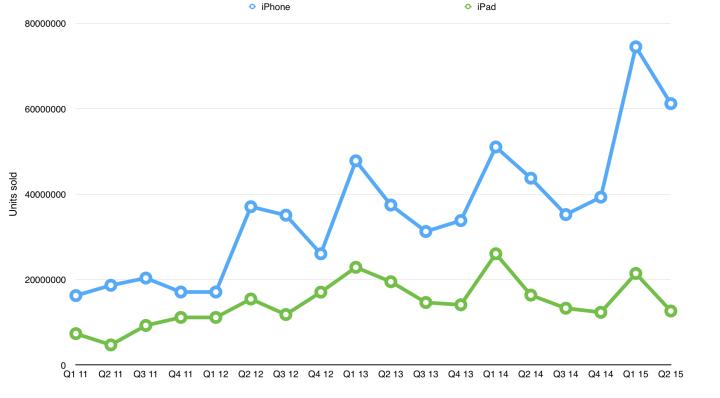 smt apple q2 money 720x398 - Apple vende mais de 61 milhões de iPhones em 3 meses