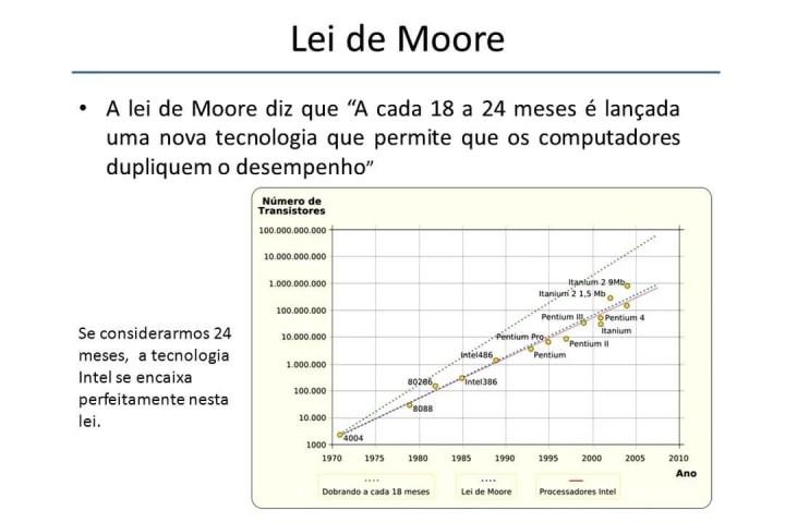 smt slide lei de moore 720x480 - Atual e inspiradora, Lei de Moore comemora 50 anos