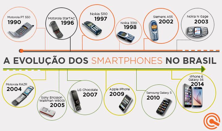 brasil uma historia contada smartphones celulares
