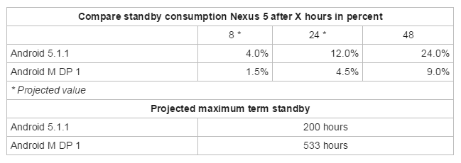 android m nexus 5 - Android M apresenta melhora significativa na autonomia de bateria