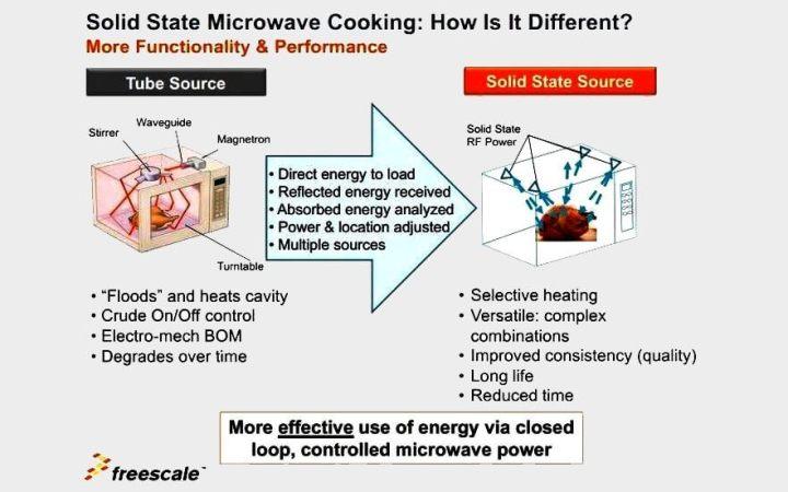 smt microondas conceito 720x450 - Microondas pode ganhar sua maior atualização em 50 anos