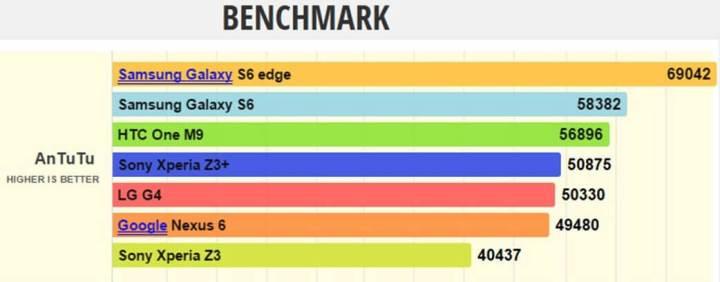 smt z3plus benchmarks 720x282 - Review: Xperia Z3+, a novidade quente do inverno da Sony