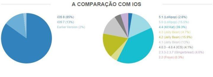 comparao com ios 720x263 - A fragmentação do Android é tão grande quanto falam?