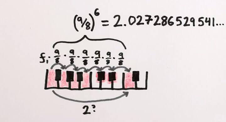 formula 720x390 - Por que é impossível afinar um piano?