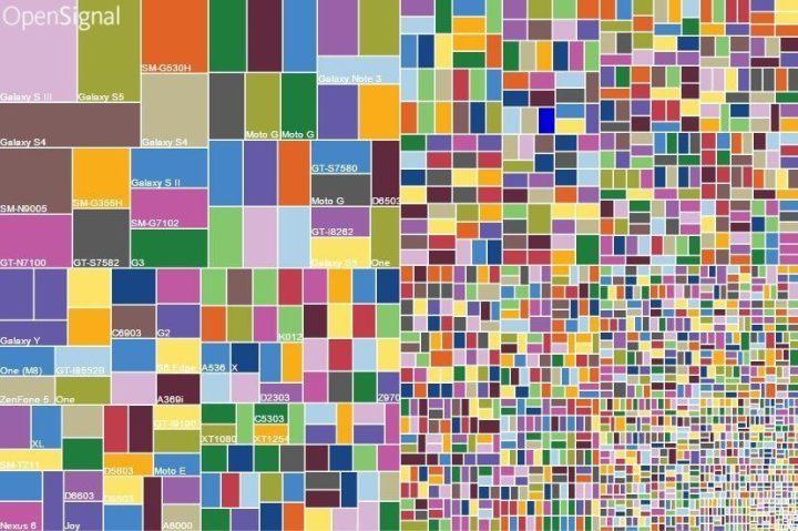 fragmentação do Android