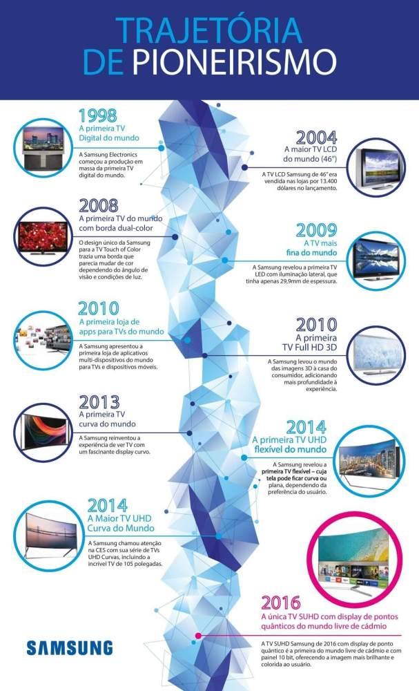 samsung look first infographic v7 607x1000 - Infográfico conta a história de inovações das TVs Samsung