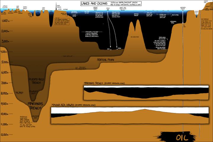 lake 720x480 - Pesquisadores encontram nova espécie de água-viva nas profundezas do oceano