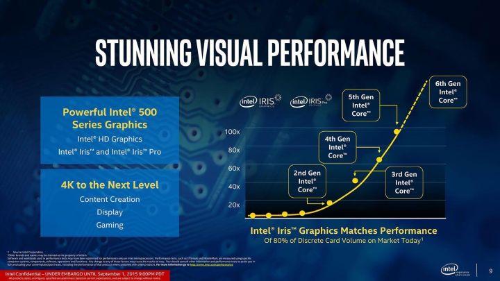 smt intel6gen performance 720x405 - Olhando para o futuro, Intel lança 6ª geração de processadores no Brasil