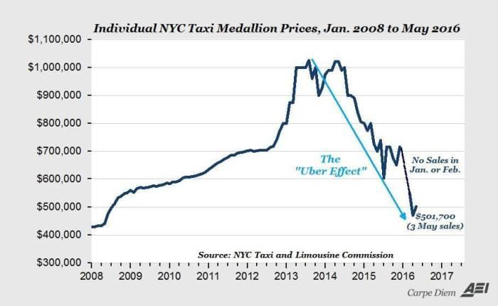 NYC Taxi sales