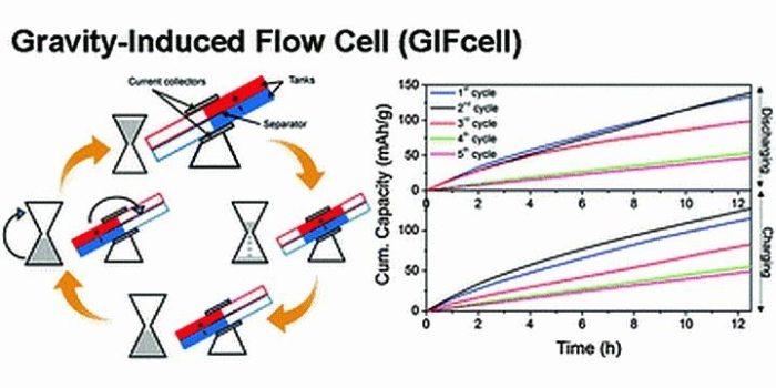 Funcionamento da bateria gravitacional do MIT