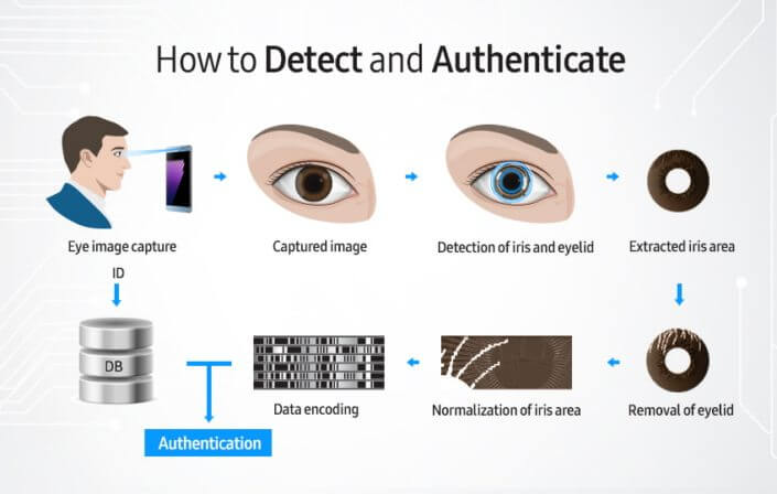 GalaxyNote7 Feature Iris Main Final 4 - Galaxy Note 7: entenda como funciona o reconhecimento de íris