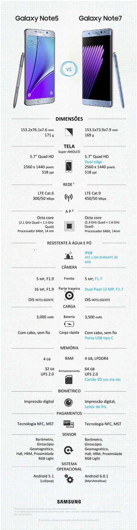 Infográfico comparativo Samsung Note5 Note7 Note6 especificações