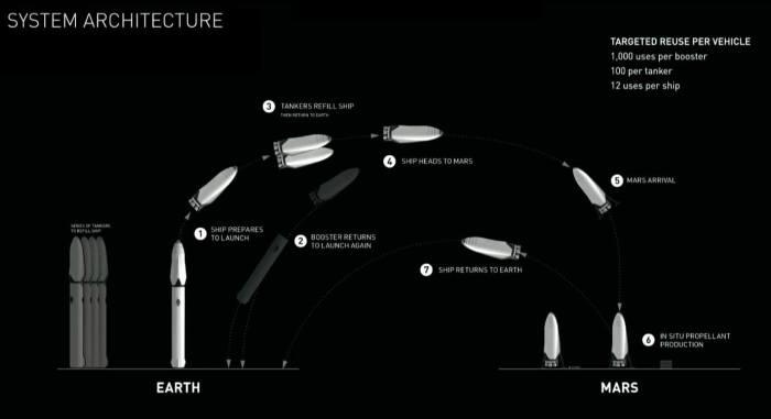 Da Terra ao planeta Marte: a viagem inclui abastecimentos em órbita.