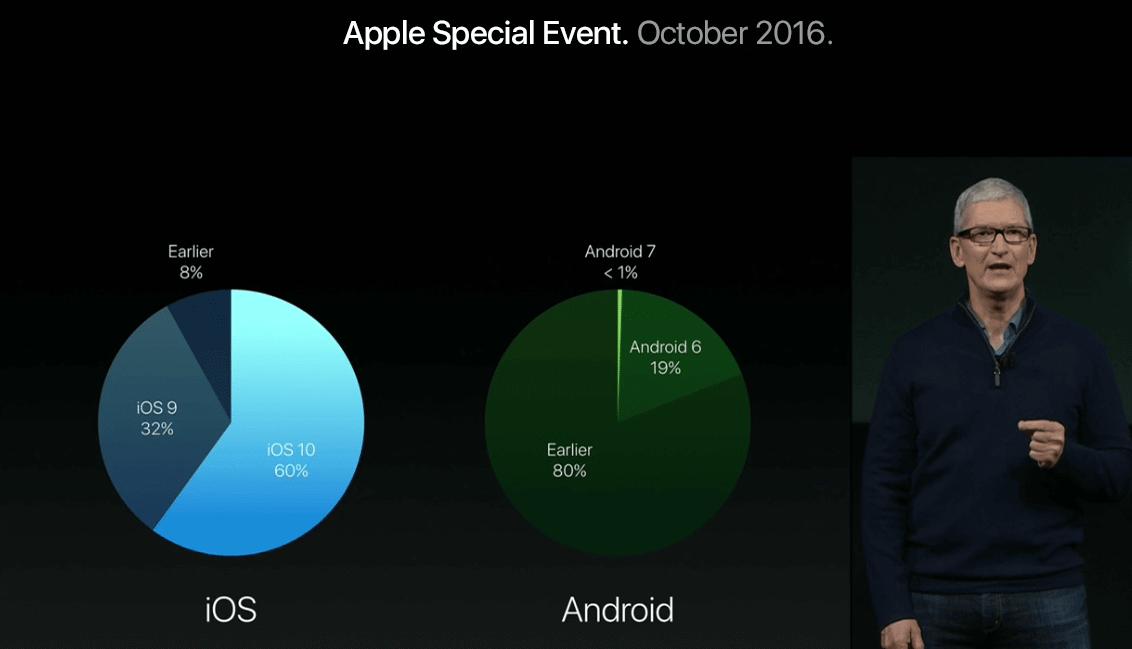 Apple 02 - Confira as novidades do evento da Apple dessa quinta-feira, com novos Macbooks