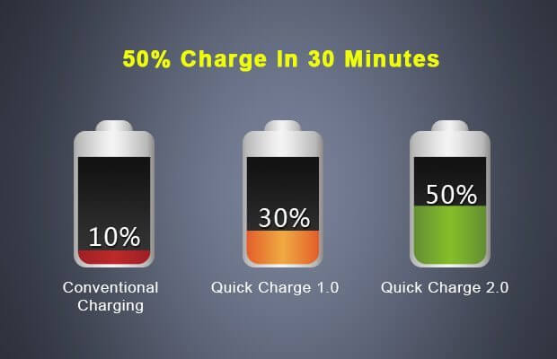 201412031801256730 - [Rumor] Snapdragon 830 virá com QuickCharge 4.0 com até 36 watts