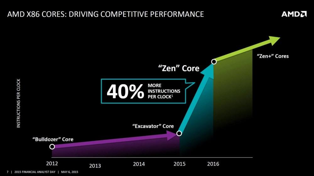 amd 40 ipc zen zen - Próxima geração de APUs AMD Zen terá gráficos tão poderosos quanto o Playstation 4