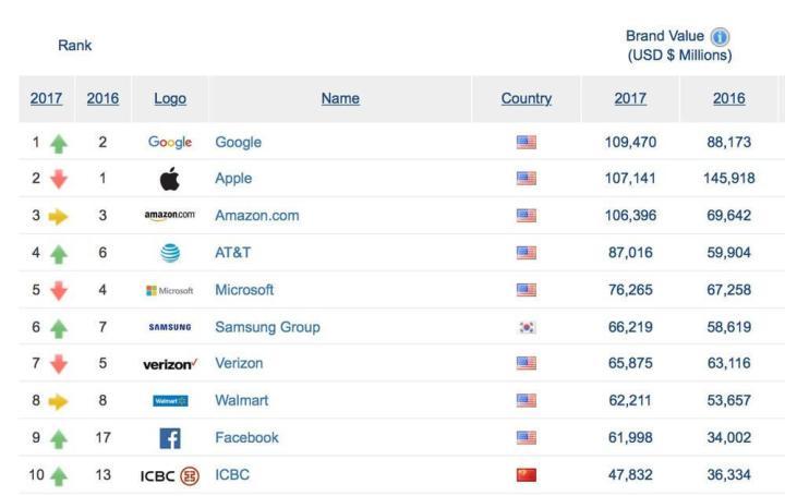 1485959577185 720x455 - Google volta a ser a marca mais valiosa do mundo