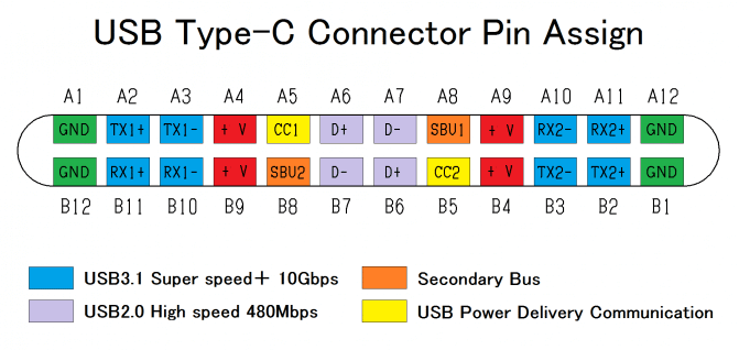 usb c 24 pin connector - Descomplicando: como funciona o USB-C, suas vantagens e o futuro da tecnologia