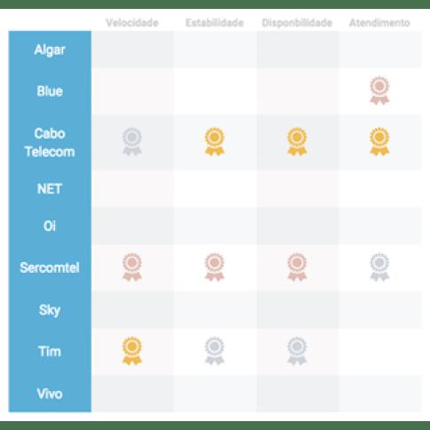 pesquisa anatel mapa interativo - Descubra qual é a melhor internet banda larga do seu estado