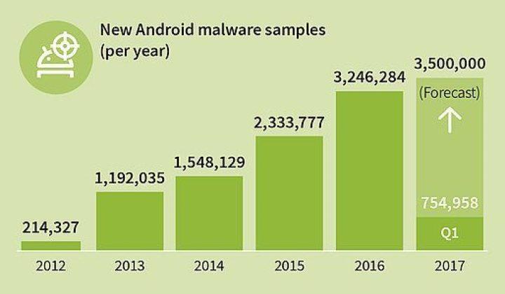GDATA - Android - Malwares