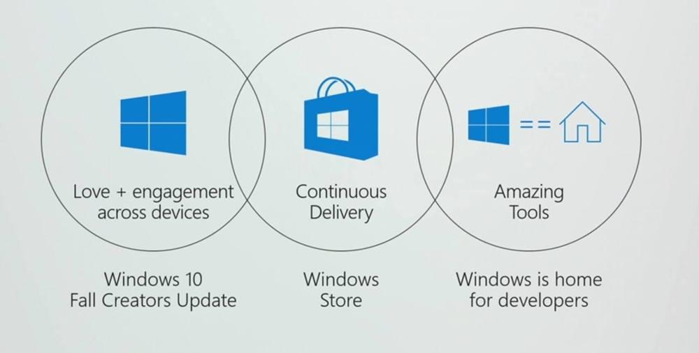 Windows 10 Fall Creators Update - O que esperar da Microsoft e Xbox na E3 2017