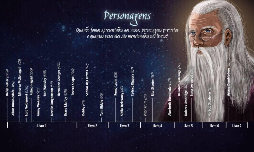 3 Personagens BR 20170619 114334 - Comemore os 20 anos de Harry Potter com esses infográficos incríveis!