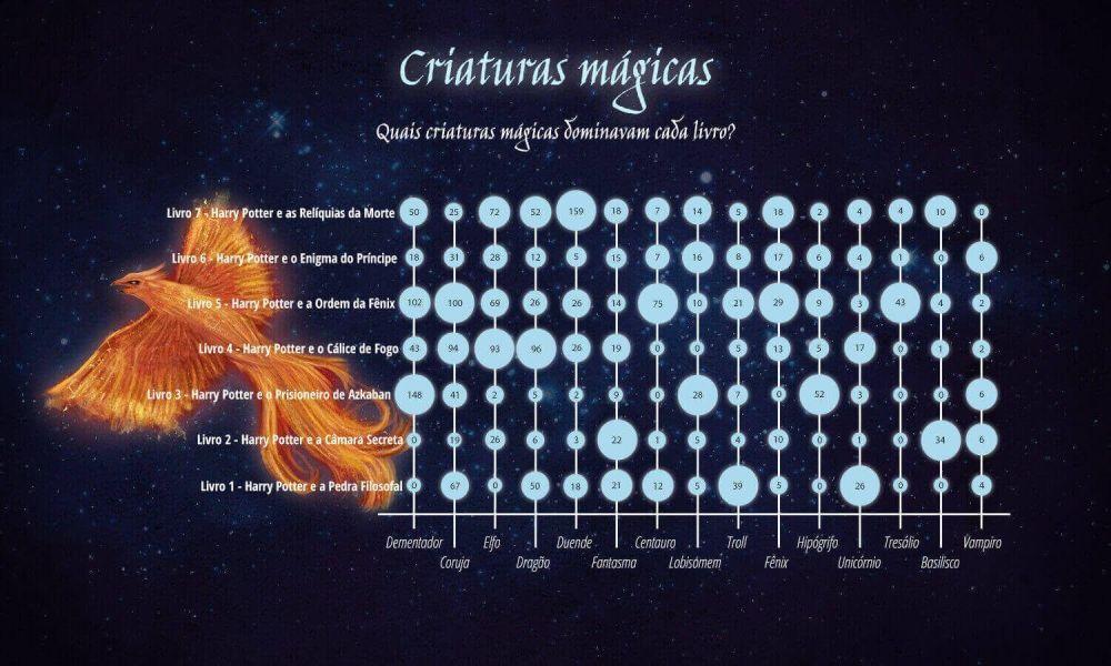 4 CriaturasMagicas BR 20170619 114348 - Comemore os 20 anos de Harry Potter com esses infográficos incríveis!