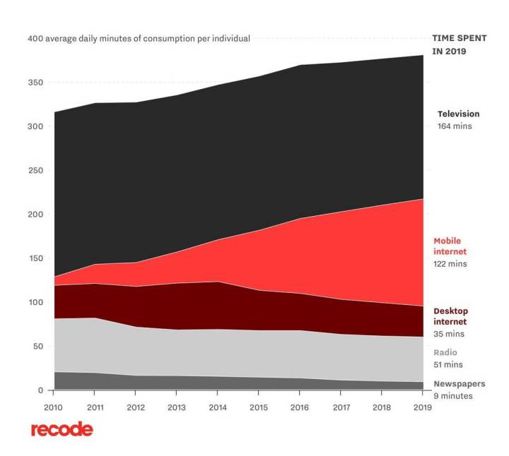 iPhone, Apple, Android, 10 anos - Recode Graphic 1