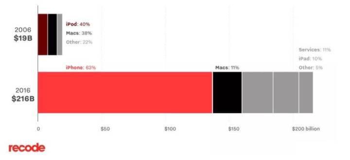 iPhone, Apple, Android, 10 anos - Recode Graphic 2
