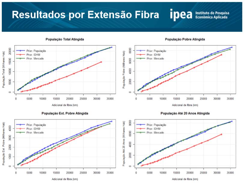 internet03 - Ipea: 6 milhões de casas não possuem internet por falta de cobertura