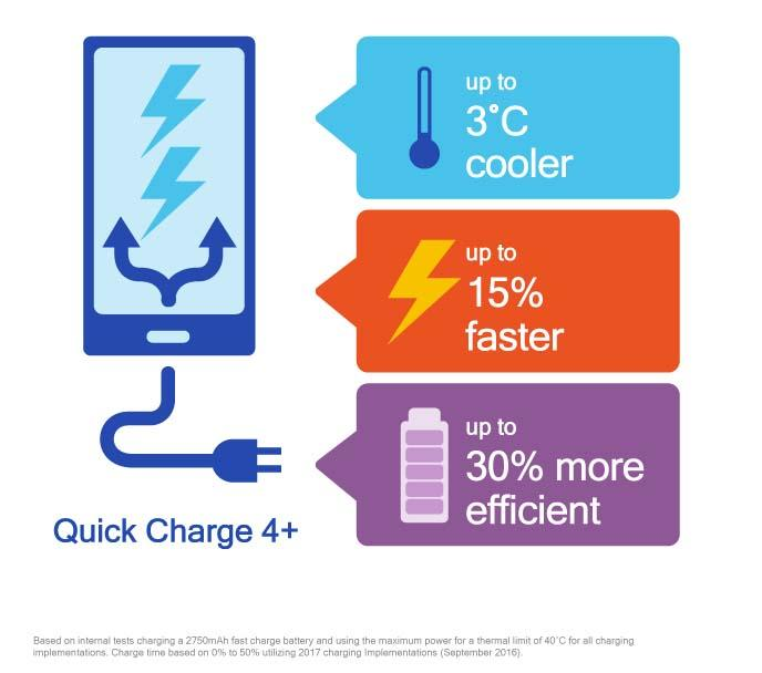 Qualcomm anuncia o Quick Charge 4+: mais agilidade, arrefecimento e segurança ao carregar seu celular