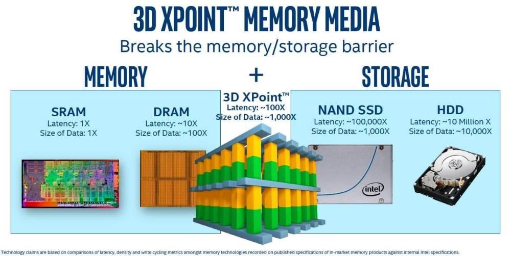 optane 4 - Intel Optane: tecnologia transforma seu HD em um SSD