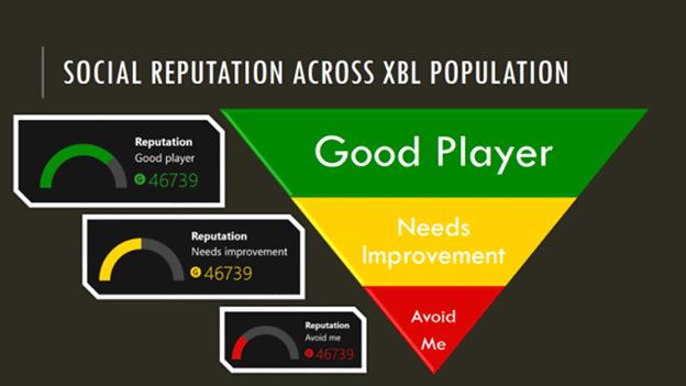 Microsoft dá adeus ao primeiro Xbox One