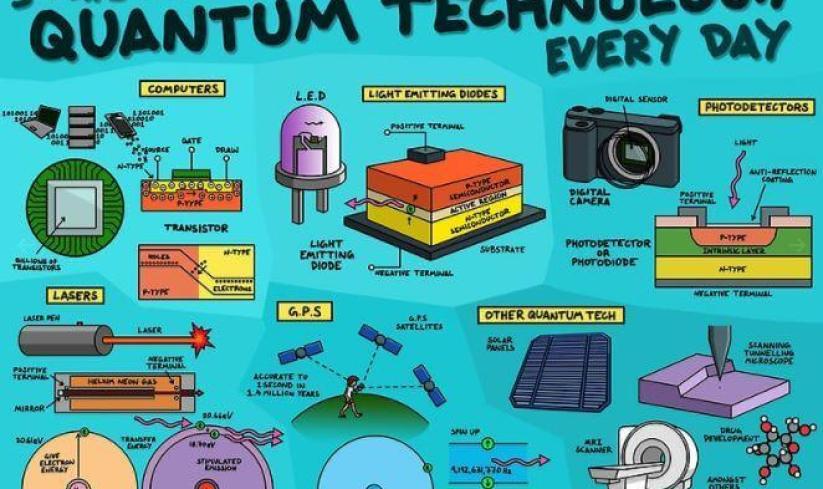 Confira 5 usos da tecnologia quântica em nosso dia a dia 7