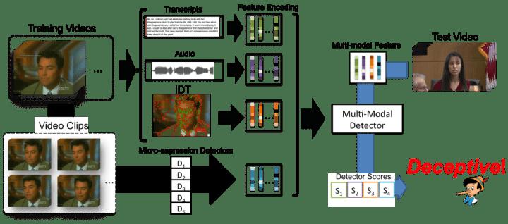 DARE 1200x530 720x318 - Sistema utiliza Inteligência Artificial para detectar mentiras em humanos