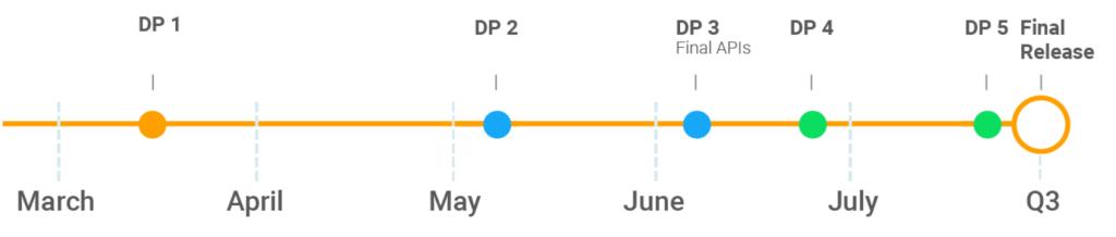 android p dev preview timeline - Conheça todas as novidades do Android P Developer Preview