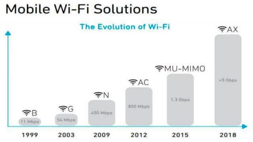 Entenda o que muda na Internet com o novo padrão de WiFi 5