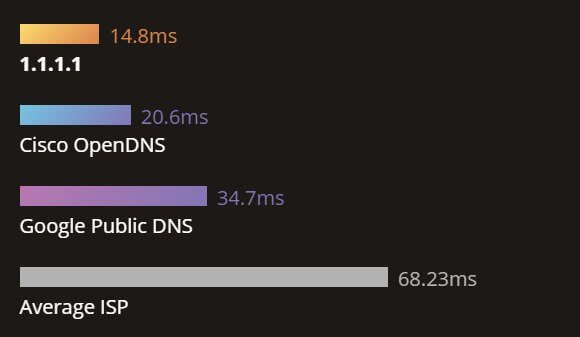 180402 cloudflare 1.1.1.1 dns 02 - Acelere sua internet com o novo servidor DNS gratuito da CloudFlare